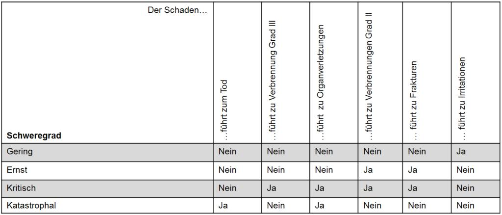 Risikograph - Schweregrad - binäre Kriterien